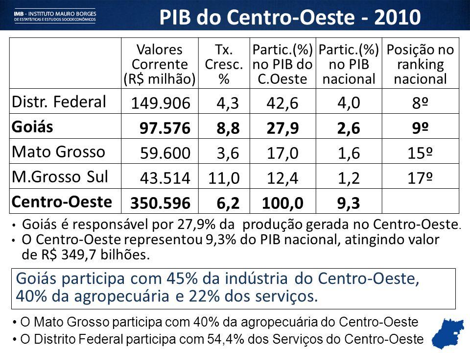 Valores Corrente (R$ milhão) Tx. Cresc. % Partic.(%) no PIB do C.Oeste Partic.(%) no PIB nacional Posição no ranking nacional Distr. Federal 149.906 4