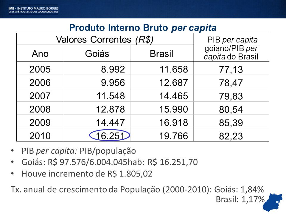 Produto Interno Bruto per capita Valores Correntes (R$) PIB per capita goiano/PIB per capita do Brasil AnoGoiásBrasil 2005 8.992 11.658 77,13 2006 9.9