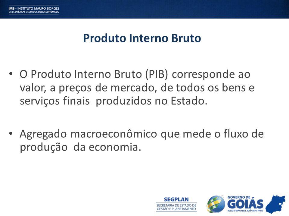 O Produto Interno Bruto (PIB) corresponde ao valor, a preços de mercado, de todos os bens e serviços finais produzidos no Estado. Agregado macroeconôm