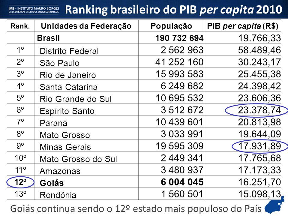 Ranking brasileiro do PIB per capita 2010 Rank. Unidades da FederaçãoPopulaçãoPIB per capita (R$) Brasil 190 732 694 19.766,33 1º Distrito Federal 2 5