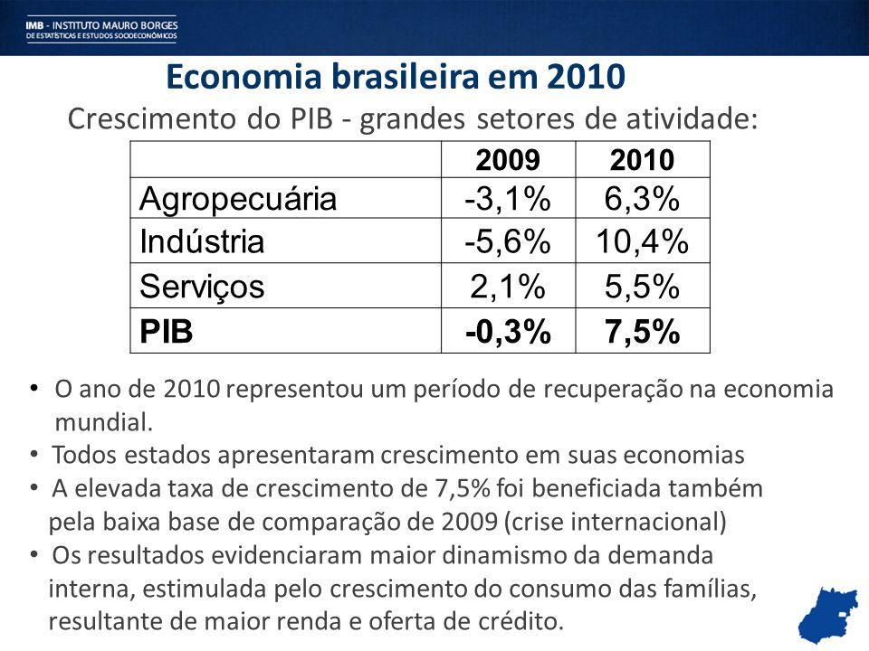 Economia brasileira em 2010 O ano de 2010 representou um período de recuperação na economia mundial. Todos estados apresentaram crescimento em suas ec