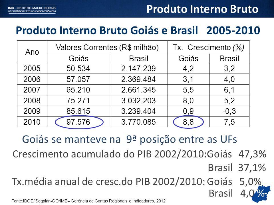 Produto Interno Bruto Goiás e Brasil 2005-2010 Fonte:IBGE/ Segplan-GO/IMB– Gerência de Contas Regionais e Indicadores, 2012 Produto Interno Bruto Ano