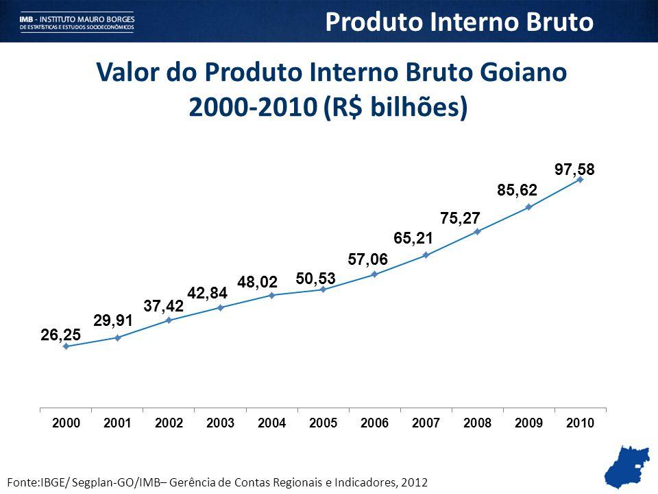 Fonte:IBGE/ Segplan-GO/IMB– Gerência de Contas Regionais e Indicadores, 2012 Valor do Produto Interno Bruto Goiano 2000-2010 (R$ bilhões) Produto Inte
