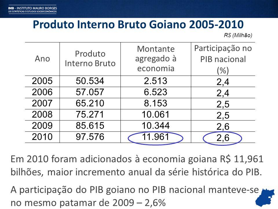 R$ (Milhão) Ano Produto Interno Bruto Montante agregado à economia Participação no PIB nacional (%) 200550.5342.513 2,4 200657.0576.523 2,4 200765.210