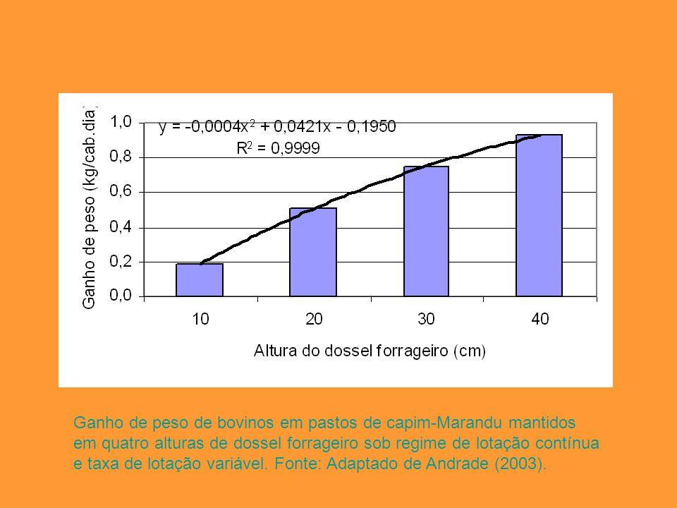 Ganho de peso de bovinos em pastos de capim-Marandu mantidos em quatro alturas de dossel forrageiro sob regime de lotação contínua e taxa de lotação variável.