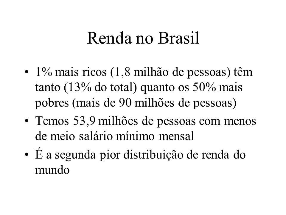 Renda no Brasil 1% mais ricos (1,8 milhão de pessoas) têm tanto (13% do total) quanto os 50% mais pobres (mais de 90 milhões de pessoas) Temos 53,9 milhões de pessoas com menos de meio salário mínimo mensal É a segunda pior distribuição de renda do mundo