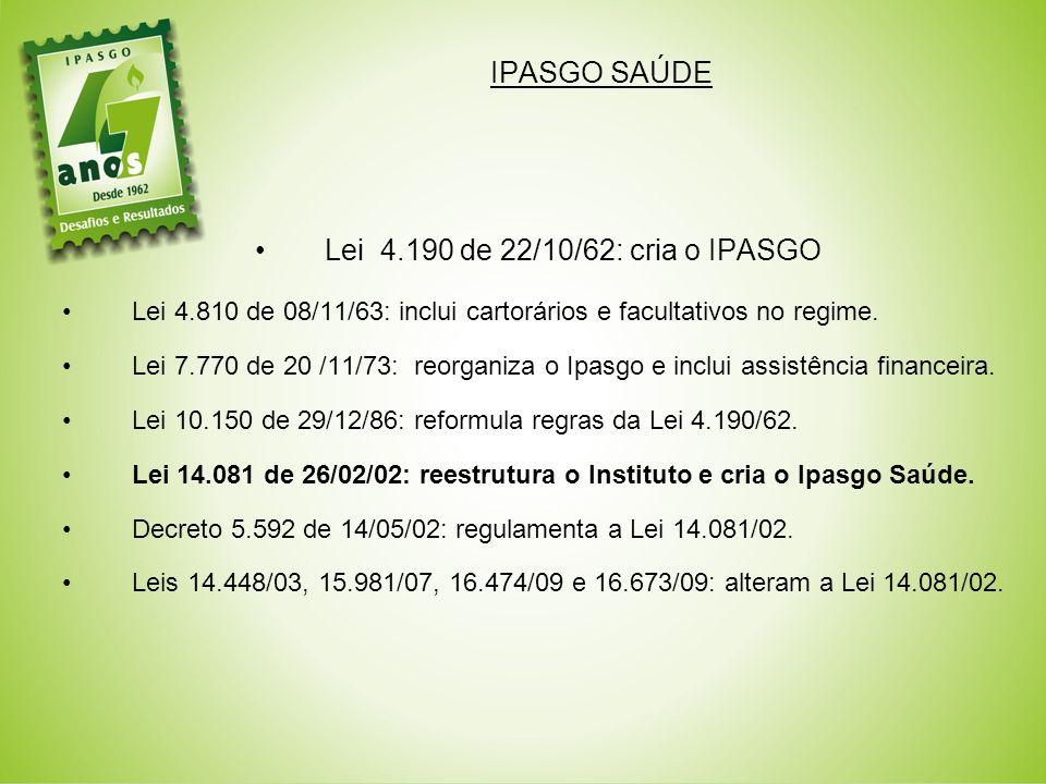 IPASGO SAÚDE Lei 4.190 de 22/10/62: cria o IPASGO Lei 4.810 de 08/11/63: inclui cartorários e facultativos no regime.