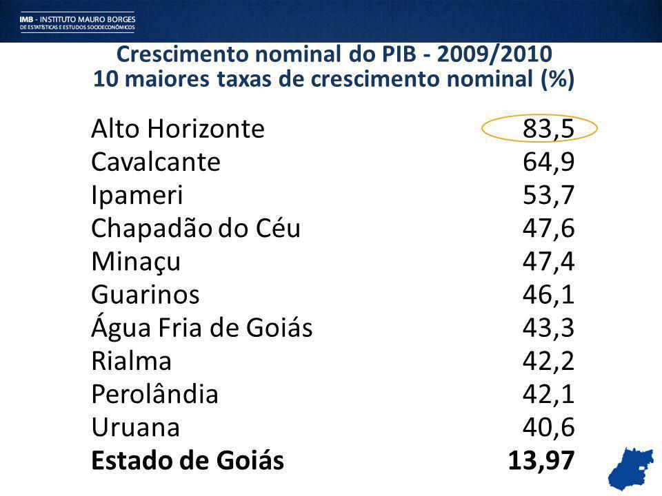 Crescimento nominal do PIB - 2009/2010 10 maiores taxas de crescimento nominal (%) Alto Horizonte83,5 Cavalcante64,9 Ipameri53,7 Chapadão do Céu47,6 M