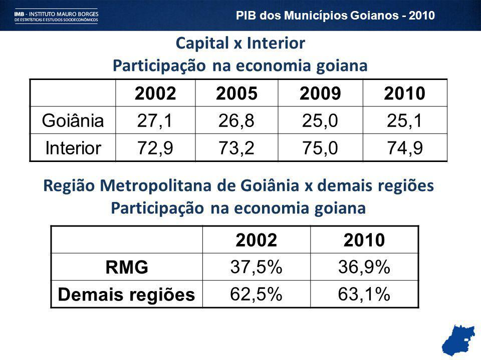 Capital x Interior Participação na economia goiana 2002 200520092010 Goiânia27,126,825,025,1 Interior72,973,275,074,9 Região Metropolitana de Goiânia
