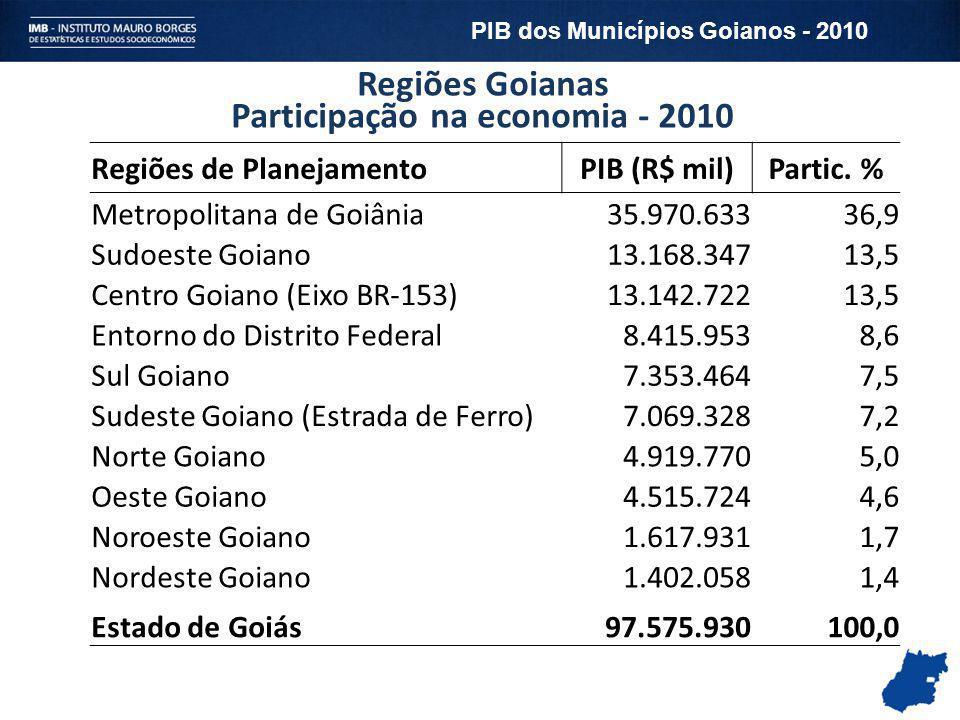 Regiões Goianas Participação na economia - 2010 Regiões de PlanejamentoPIB (R$ mil)Partic. % Metropolitana de Goiânia35.970.63336,9 Sudoeste Goiano13.