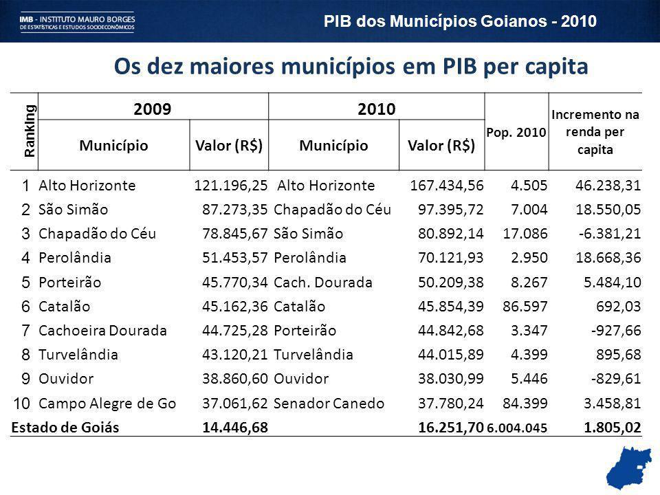 Os dez maiores municípios em PIB per capita Ranking 20092010 Pop. 2010 Incremento na renda per capita MunicípioValor (R$)MunicípioValor (R$) 1 Alto Ho