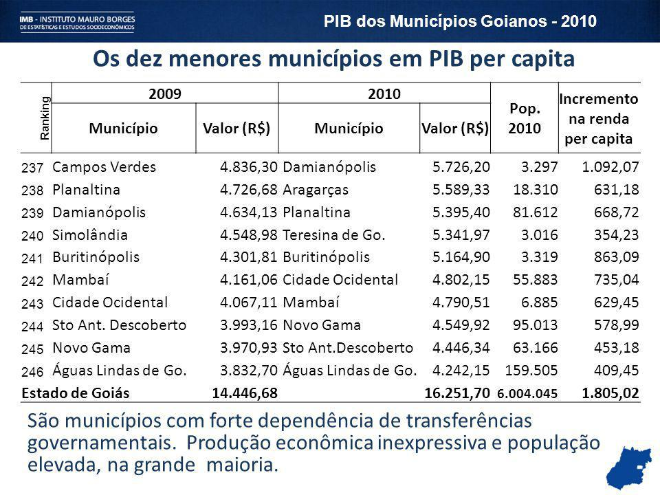 Os dez menores municípios em PIB per capita Ranking 20092010 Pop. 2010 Incremento na renda per capita MunicípioValor (R$)MunicípioValor (R$) 237 Campo