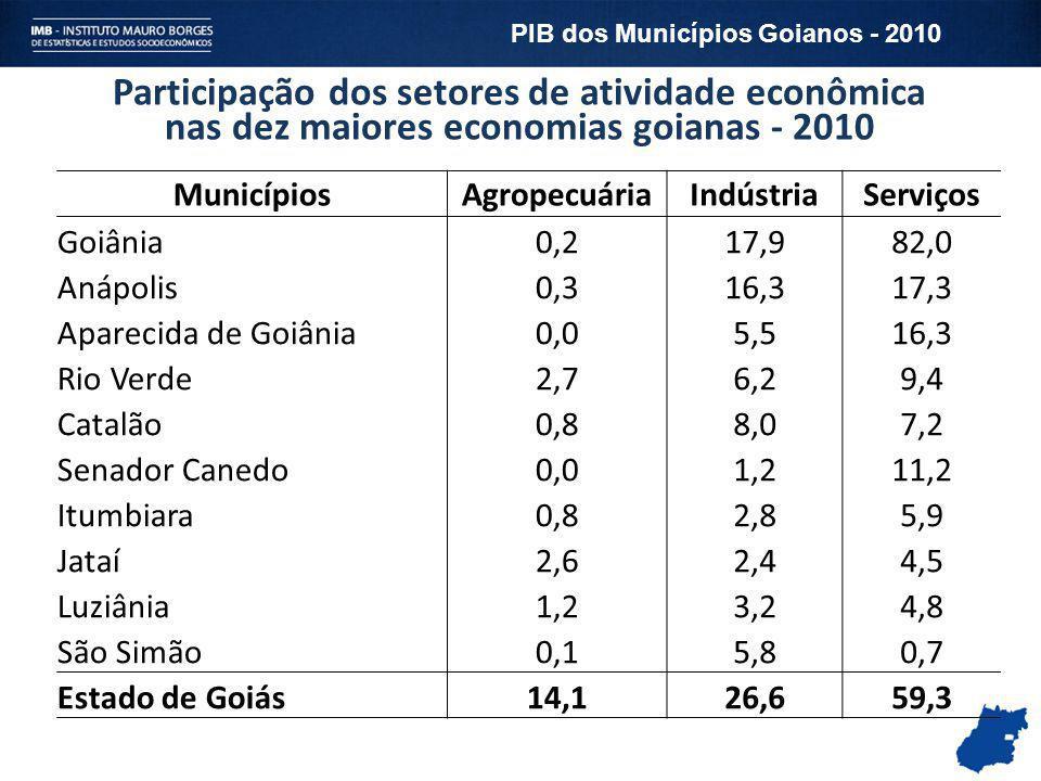 Participação dos setores de atividade econômica nas dez maiores economias goianas - 2010 MunicípiosAgropecuáriaIndústriaServiços Goiânia0,217,982,0 An