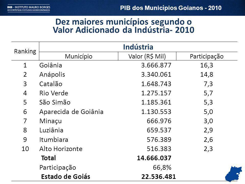 Dez maiores municípios segundo o Valor Adicionado da Indústria- 2010 Ranking Indústria MunicípioValor (R$ Mil) Participação 1Goiânia 3.666.877 16,3 2A