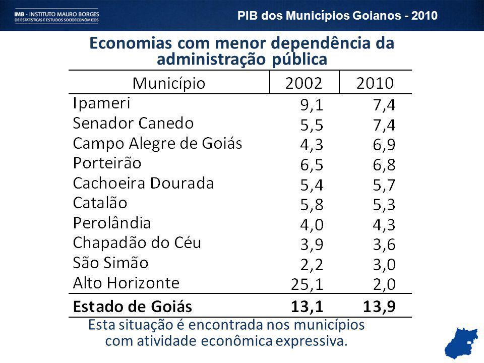 Economias com menor dependência da administração pública Esta situação é encontrada nos municípios com atividade econômica expressiva. PIB dos Municíp