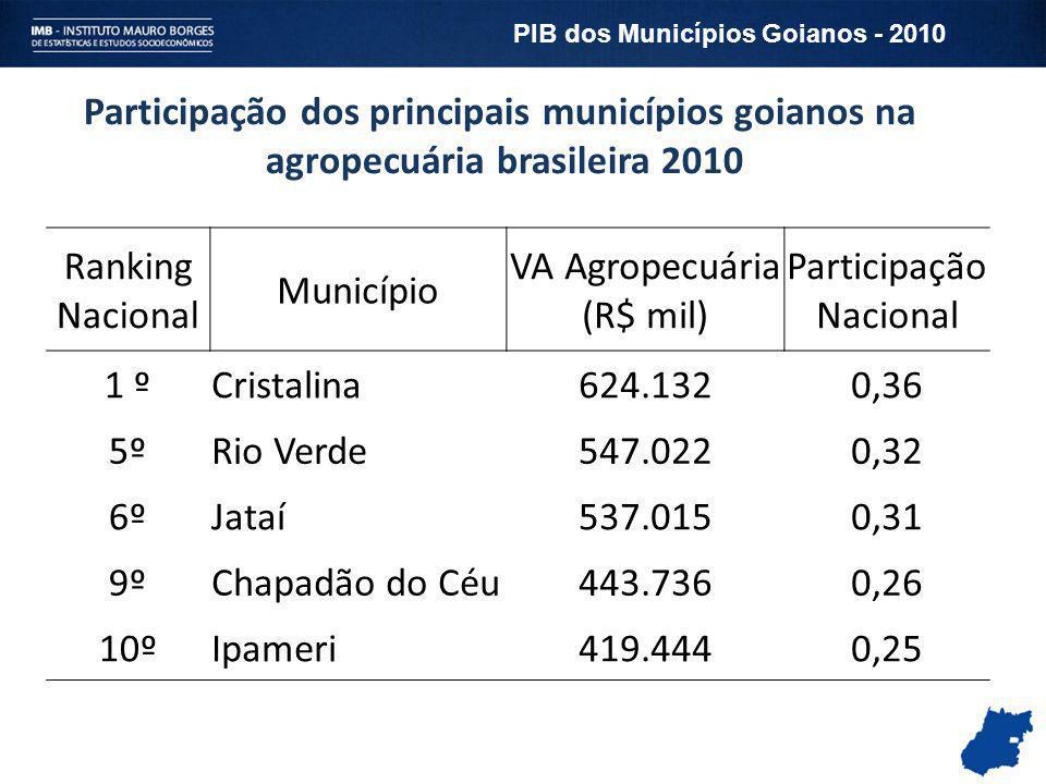 Participação dos principais municípios goianos na agropecuária brasileira 2010 Ranking Nacional Município VA Agropecuária (R$ mil) Participação Nacion