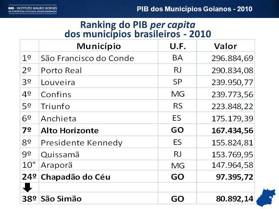 Ranking do PIB per capita dos municípios brasileiros - 2010 PIB dos Municípios Goianos - 2010