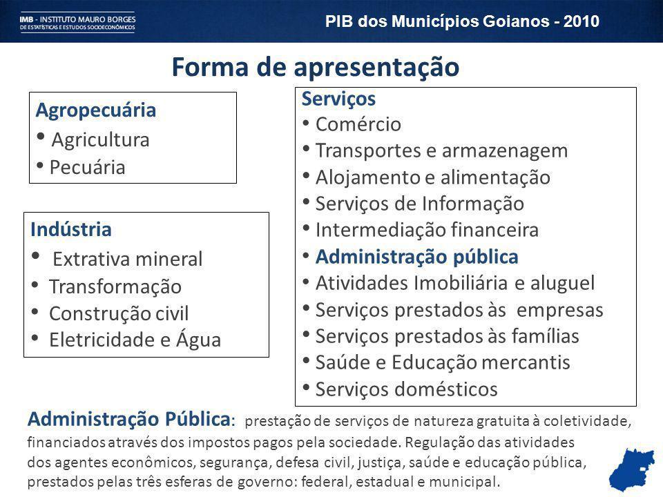 Posição dos municípios goianos no PIB Brasileiro - 2010 MunicípiosPIBOrdem Goiânia 24.445.744 21º Anápolis 10.059.557 52º Aparecida de Goiânia 5.148.640 106º Rio Verde 4.160.501 138º Catalão 3.970.852 145º PIB dos Municípios Goianos - 2010