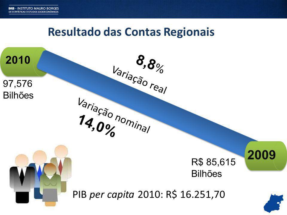 R$ 85,615 Bilhões 2010 97,576 Bilhões 14,0% Variação real 8,8 % Variação nominal Resultado das Contas Regionais PIB per capita 2010: R$ 16.251,70 2009