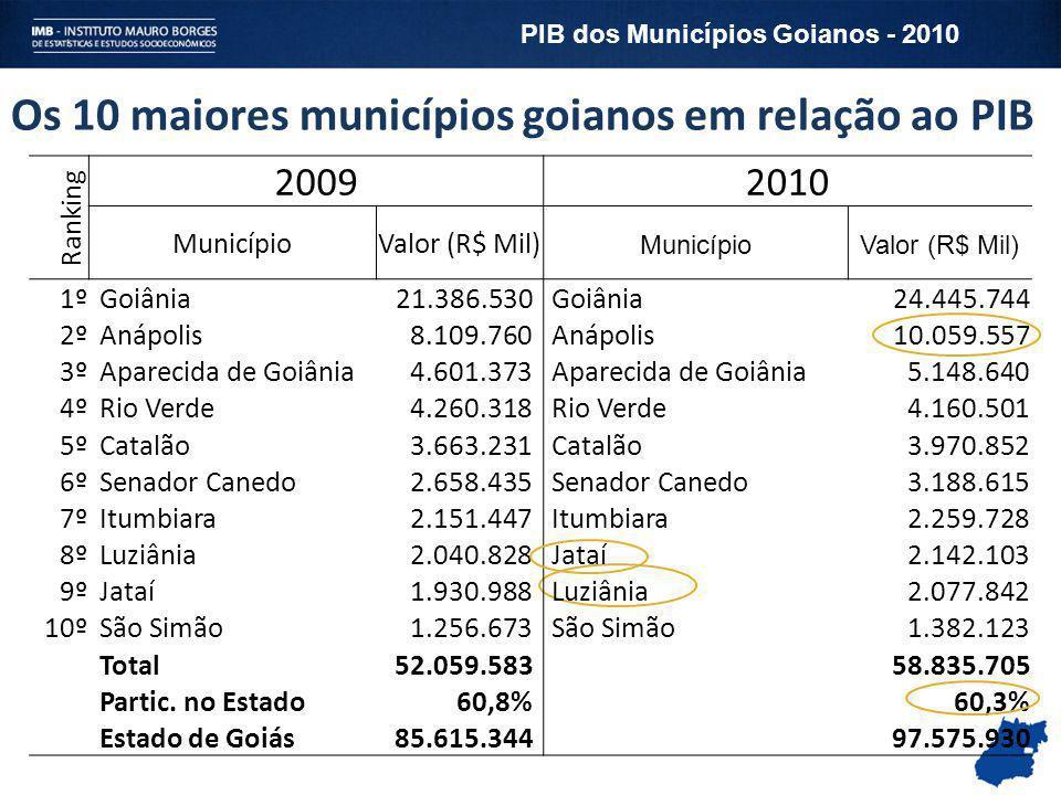 Dez maiores municípios segundo o Valor Adicionado da Indústria- 2010 Ranking Indústria MunicípioValor (R$ Mil) Participação 1Goiânia 3.666.877 16,3 2Anápolis 3.340.061 14,8 3Catalão 1.648.743 7,3 4Rio Verde 1.275.157 5,7 5São Simão 1.185.361 5,3 6Aparecida de Goiânia 1.130.553 5,0 7Minaçu 666.976 3,0 8Luziânia 659.537 2,9 9Itumbiara 576.389 2,6 10Alto Horizonte 516.383 2,3 Total 14.666.037 Participação 66,8% Estado de Goiás22.536.481 PIB dos Municípios Goianos - 2010