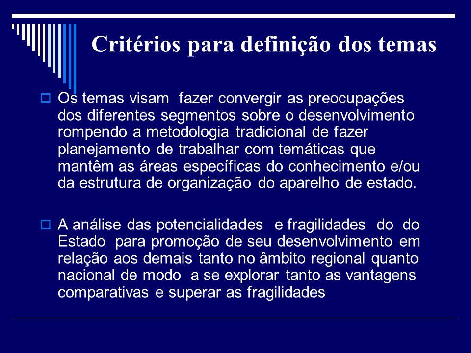 Critérios para definição dos temas Os temas visam fazer convergir as preocupações dos diferentes segmentos sobre o desenvolvimento rompendo a metodolo