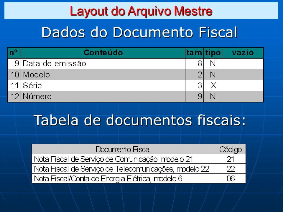 Dados do Documento Fiscal Tabela de documentos fiscais: Layout do Arquivo Mestre