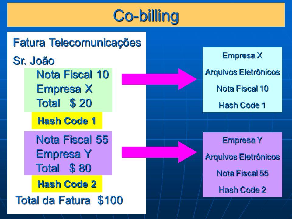 Co-billing Fatura Telecomunicações Sr. João Total da Fatura $100 Nota Fiscal 10 Empresa X Total $ 20 Nota Fiscal 55 Empresa Y Total $ 80 Hash Code 1 H
