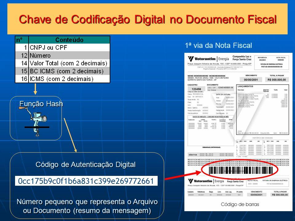 Chave de Codificação Digital no Documento Fiscal 1ª via da Nota Fiscal Função Hash Código de Autenticação Digital Número pequeno que representa o Arquivo ou Documento (resumo da mensagem) 0cc175b9c0f1b6a831c399e269772661