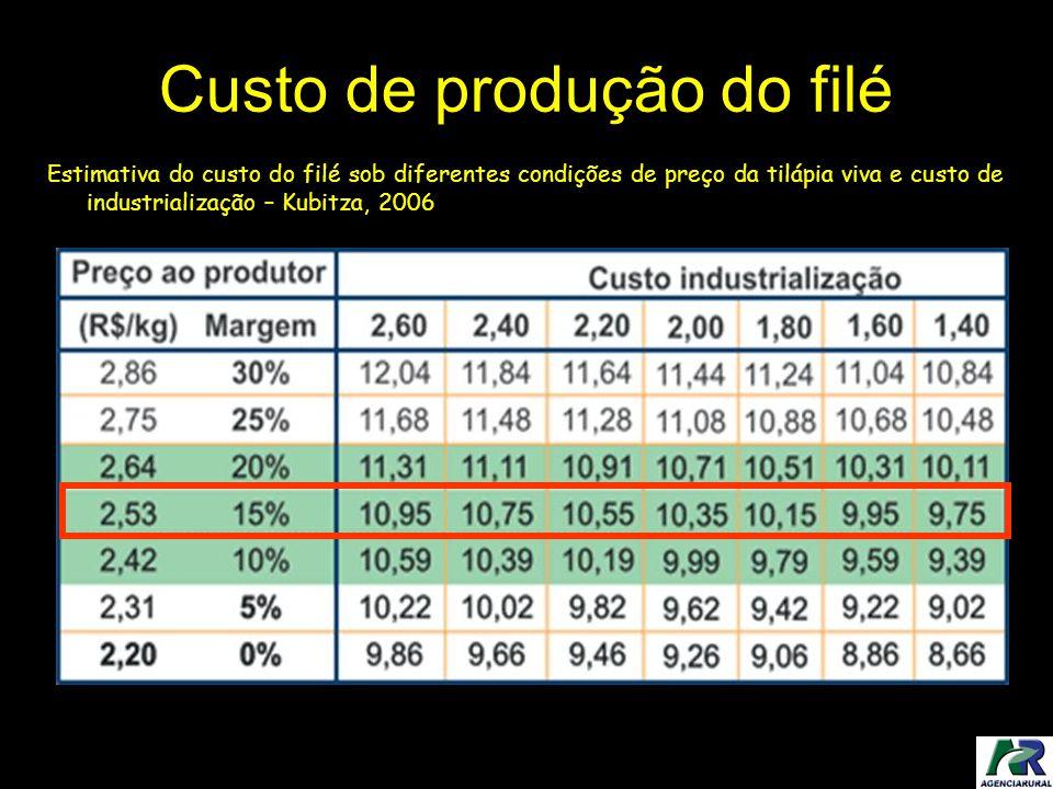 Custo de produção do filé Estimativa do custo do filé sob diferentes condições de preço da tilápia viva e custo de industrialização – Kubitza, 2006 Co