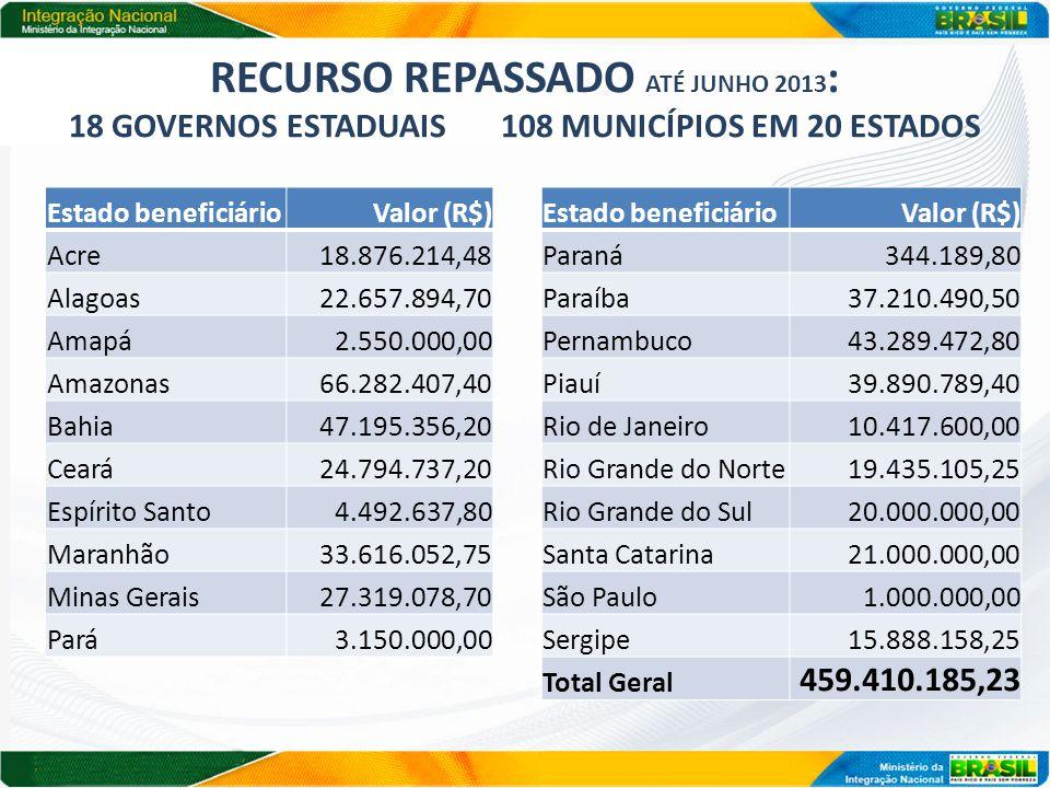 RECURSO REPASSADO ATÉ JUNHO 2013 : 18 GOVERNOS ESTADUAIS 108 MUNICÍPIOS EM 20 ESTADOS Estado beneficiárioValor (R$) Acre18.876.214,48 Alagoas22.657.894,70 Amapá2.550.000,00 Amazonas66.282.407,40 Bahia47.195.356,20 Ceará24.794.737,20 Espírito Santo4.492.637,80 Maranhão33.616.052,75 Minas Gerais27.319.078,70 Pará3.150.000,00 Estado beneficiárioValor (R$) Paraná344.189,80 Paraíba37.210.490,50 Pernambuco43.289.472,80 Piauí39.890.789,40 Rio de Janeiro10.417.600,00 Rio Grande do Norte19.435.105,25 Rio Grande do Sul20.000.000,00 Santa Catarina21.000.000,00 São Paulo1.000.000,00 Sergipe15.888.158,25 Total Geral 459.410.185,23
