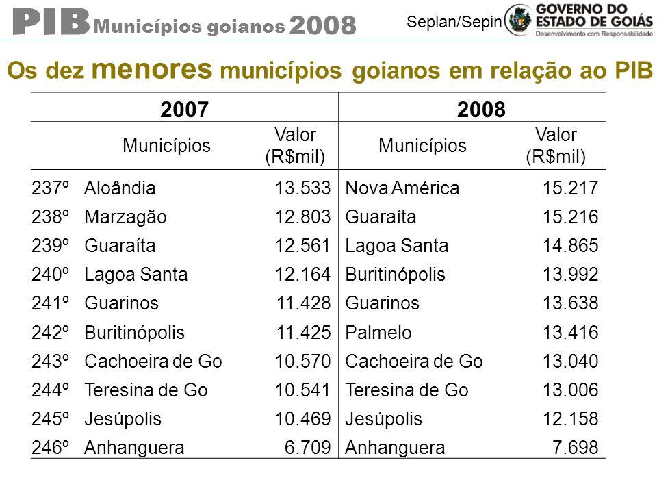 Municípios goianos 2008 Seplan/Sepin Os dez menores municípios goianos em relação ao PIB 20072008 Municípios Valor (R$mil) Municípios Valor (R$mil) 23