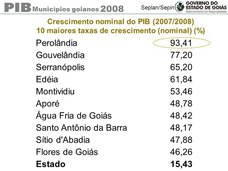 Municípios goianos 2008 Seplan/Sepin Crescimento nominal do PIB (2007/2008) 10 maiores taxas de crescimento (nominal) (%) Perolândia93,41 Gouvelândia7