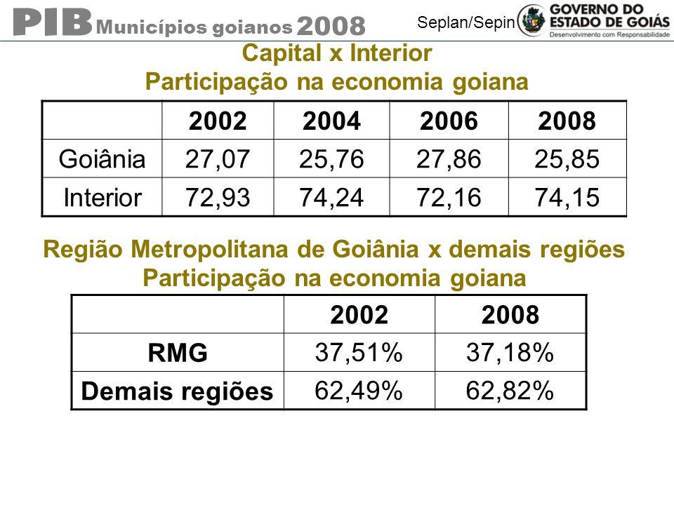 Municípios goianos 2008 Seplan/Sepin Capital x Interior Participação na economia goiana 2002 200420062008 Goiânia27,0725,7627,8625,85 Interior72,9374,