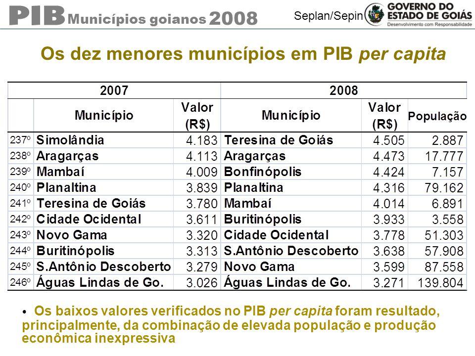 Municípios goianos 2008 Seplan/Sepin Os dez menores municípios em PIB per capita Os baixos valores verificados no PIB per capita foram resultado, prin
