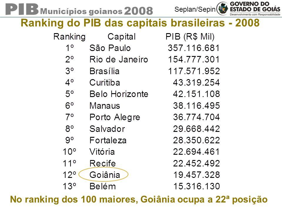 Municípios goianos 2008 Seplan/Sepin Ranking do PIB das capitais brasileiras - 2008 No ranking dos 100 maiores, Goiânia ocupa a 22ª posição
