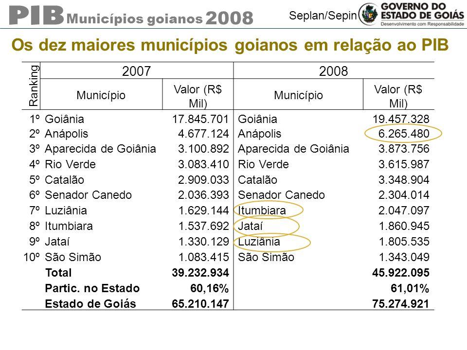 Municípios goianos 2008 Seplan/Sepin Os dez maiores municípios goianos em relação ao PIB Ranking 20072008 Município Valor (R$ Mil) Município Valor (R$