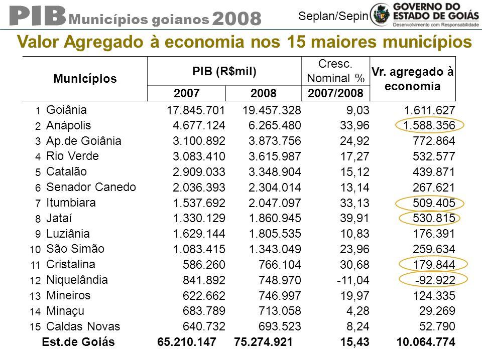 Municípios goianos 2008 Seplan/Sepin Valor Agregado à economia nos 15 maiores municípios Municípios PIB (R$mil) Cresc. Nominal % Vr. agregado à econom