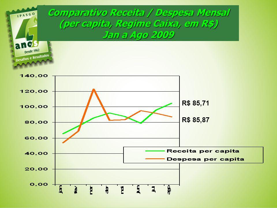 Comparativo Receita / Despesa Mensal (per capita, Regime Caixa, em R$) Jan a Ago 2009 R$ 85,71 R$ 85,87