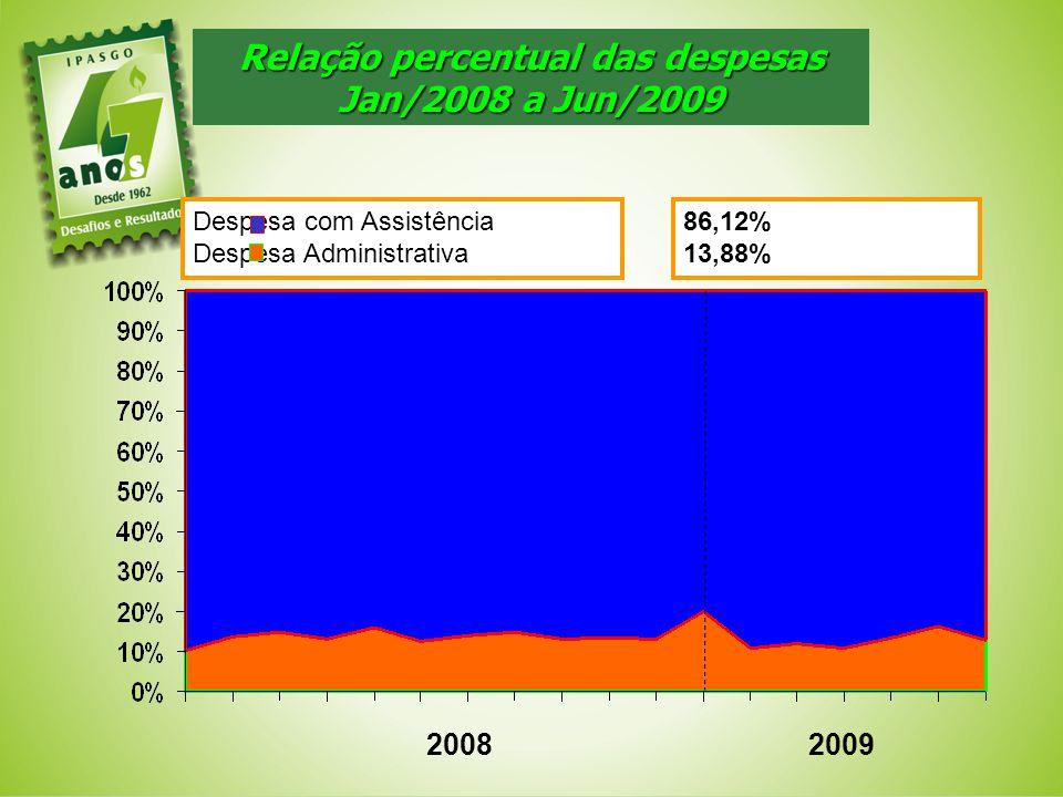 Relação percentual das despesas Jan/2008 a Jun/2009 20082009 Despesa com Assistência Despesa Administrativa 86,12% 13,88%
