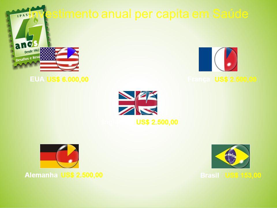 Investimento anual per capita em Saúde EUA França US$ 2.500,00 Alemanha Brasil Inglaterra US$ 2.500,00 US$ 6.000,00 US$ 153,00