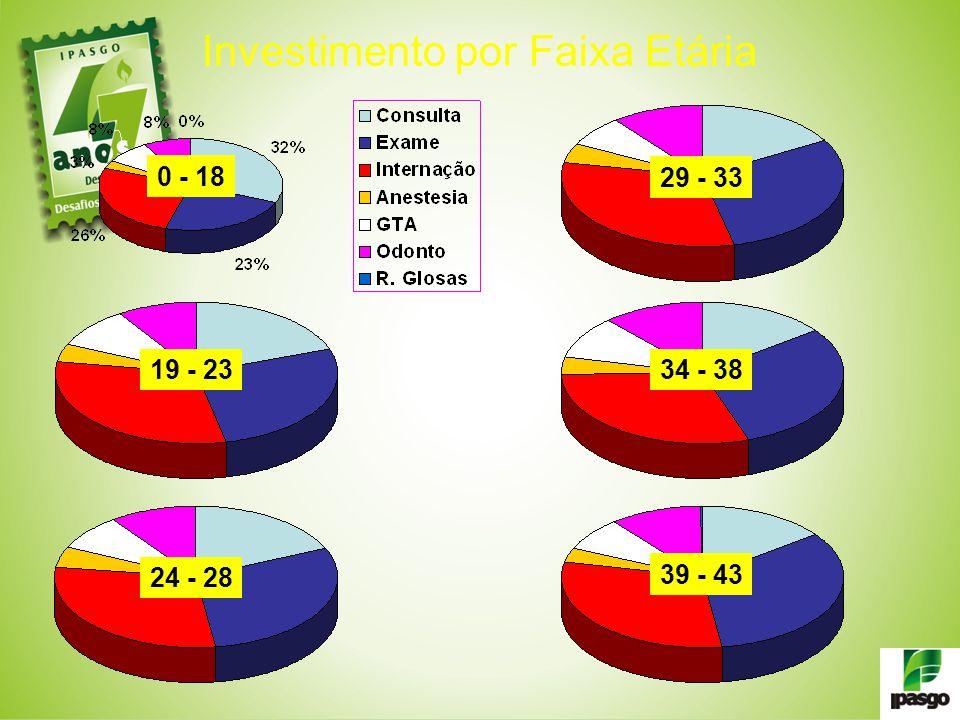 Investimento por Faixa Etária 0 - 18 19 - 23 24 - 28 29 - 33 34 - 38 39 - 43