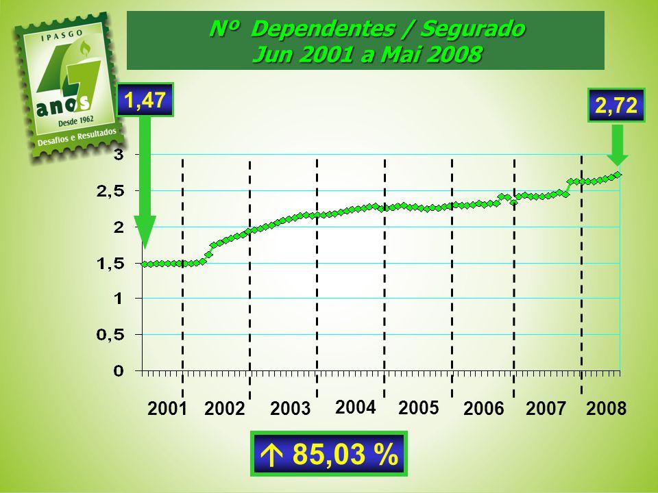 Nº Dependentes / Segurado Jun 2001 a Mai 2008 1,47 200120022003 2004 2,72 85,03 % 2005 200620072008