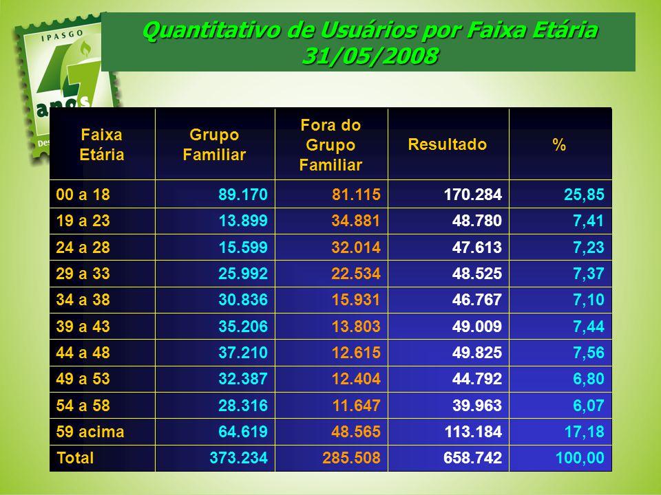 Quantitativo de Usuários por Faixa Etária 31/05/2008 100,00658.742285.508373.234Total 17,18113.18448.56564.61959 acima 6,0739.96311.64728.31654 a 58 6