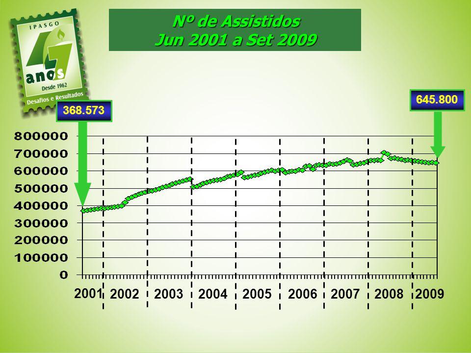Nº de Assistidos Jun 2001 a Set 2009 2001 2002 20032004 645.800 20052006 2007 20082009 368.573