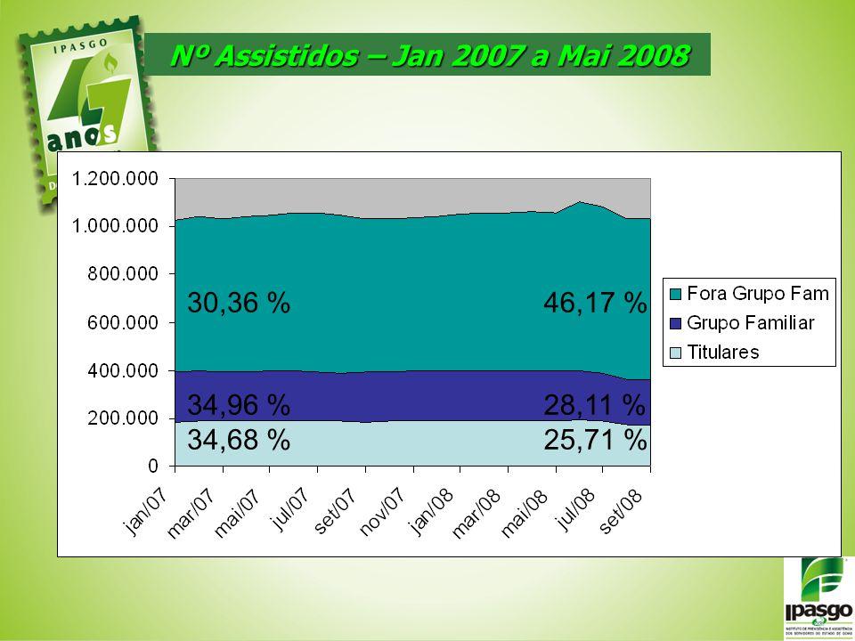 Nº Assistidos – Jan 2007 a Mai 2008 30,36 % 34,96 % 34,68 % 46,17 % 28,11 % 25,71 %
