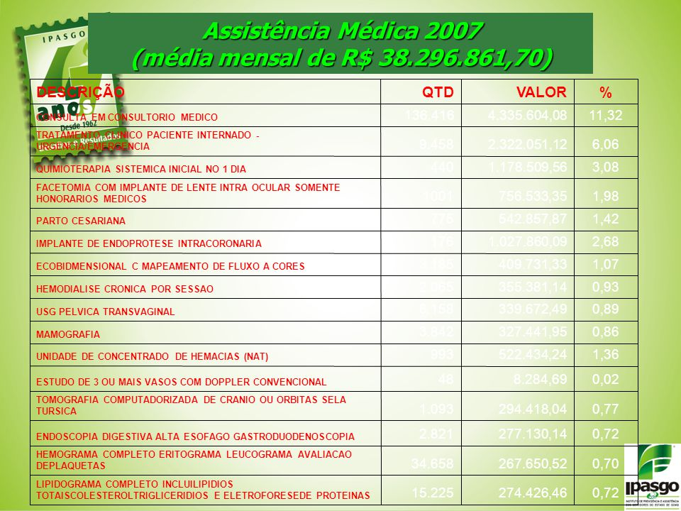 Assistência Médica 2007 (média mensal de R$ 38.296.861,70) 0,72274.426,4615.225 LIPIDOGRAMA COMPLETO INCLUILIPIDIOS TOTAISCOLESTEROLTRIGLICERIDIOS E E