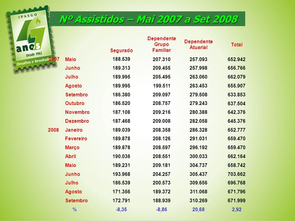 Nº Assistidos – Mai 2007 a Set 2008