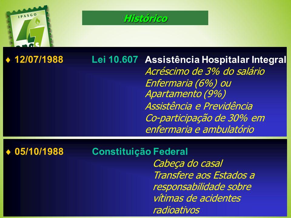 12/07/1988Lei 10.607 Assistência Hospitalar Integral Acréscimo de 3% do salário Enfermaria (6%) ou Apartamento (9%) Assistência e Previdência Co-parti