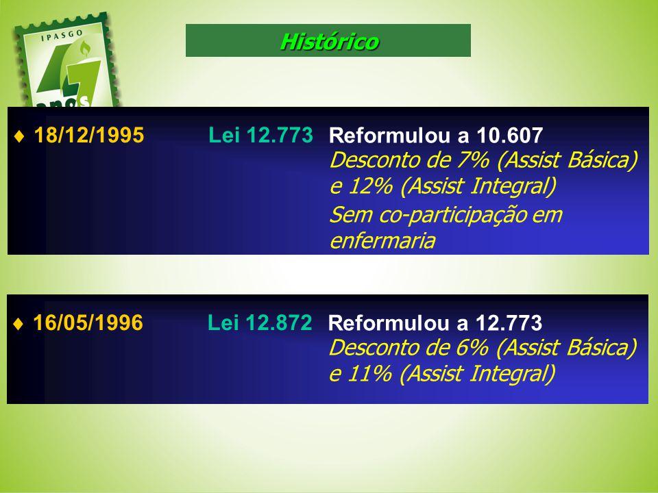 18/12/1995Lei 12.773 Reformulou a 10.607 Desconto de 7% (Assist Básica) e 12% (Assist Integral) Sem co-participação em enfermaria 16/05/1996Lei 12.872