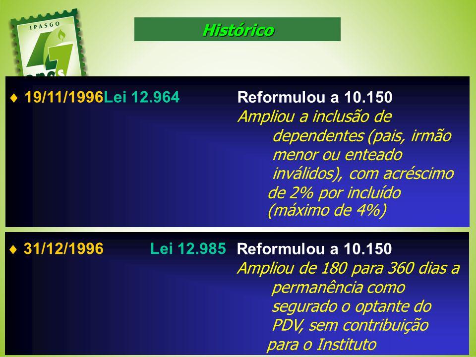 19/11/1996Lei 12.964 Reformulou a 10.150 Ampliou a inclusão de dependentes (pais, irmão menor ou enteado inválidos), com acréscimo de 2% por incluído